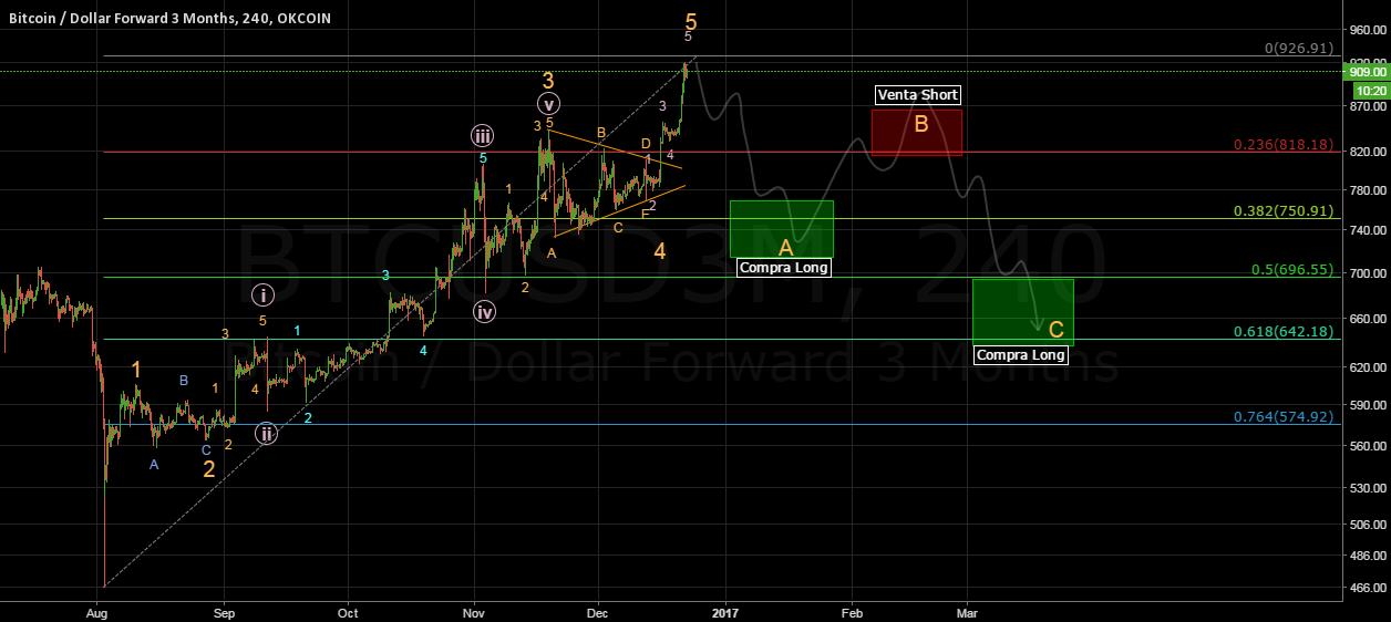Bitcoin fibonacci chart