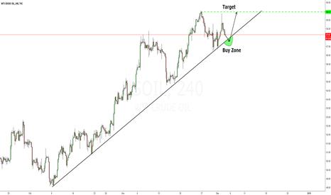 USOIL: Buy Zone Crude