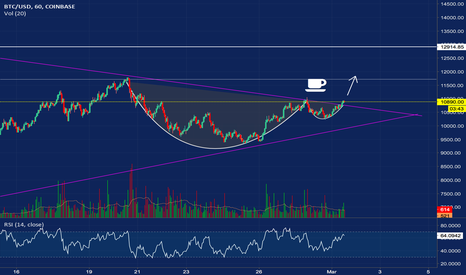 BTCUSD: BTC Cup And Handle pattern