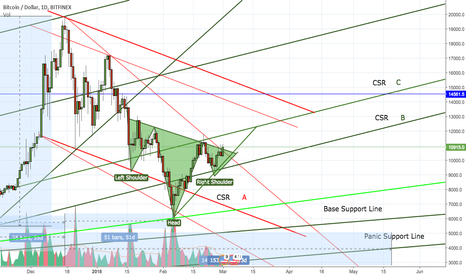 BTCUSD: BTC Head And Shoulders Complete