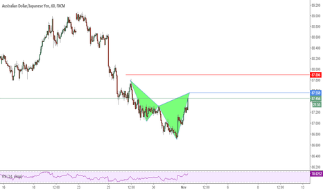 AUDJPY: Possible Cypher Pattern