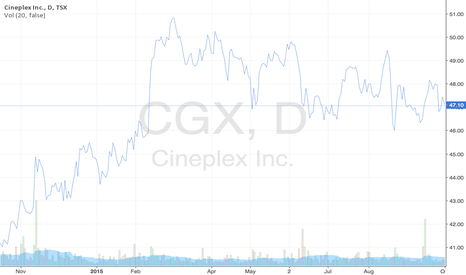 Cgx Cineplex Stock Prices