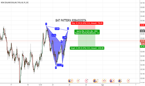 NZDJPY: BAT PATTERN RIBASSISTA