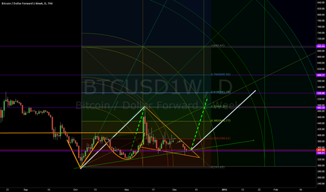 BTCUSD1W: BTCUSD Gann Square Overlay of previous drawing - LONG