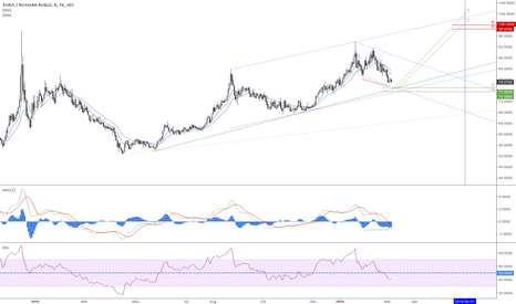 EURRUB: Is Ruble's rally about to end?