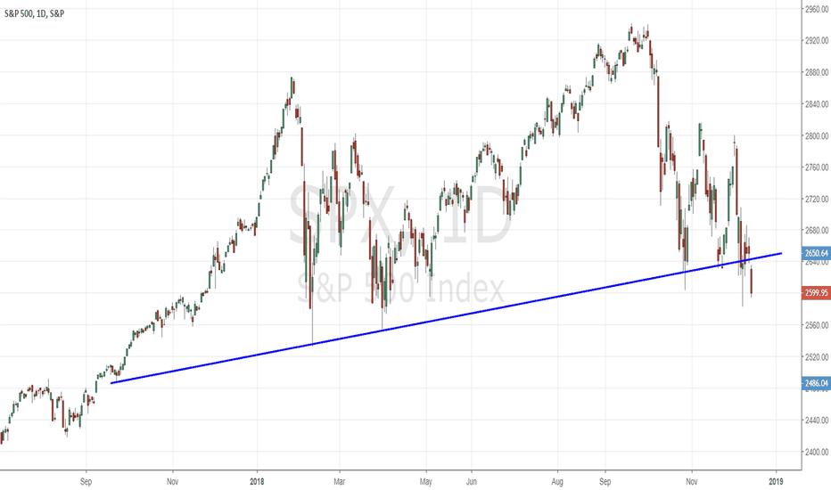 SPX: S&P500 showing weakness