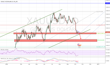 XAUUSD: don't miss the train next step for gold