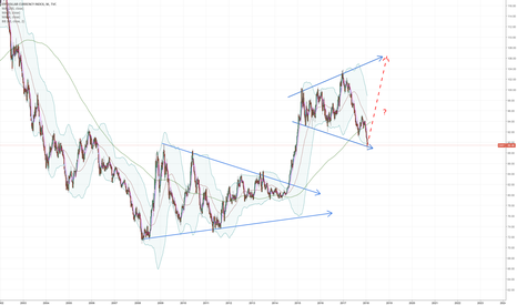 DXY: platform to platform, is it the continuity of form of platform?