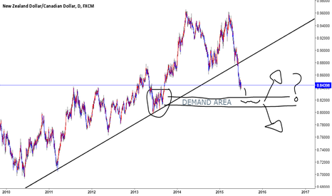 NZDCAD: DOWN to demand area then free agency