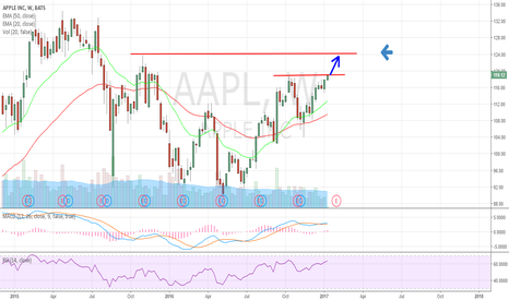 AAPL: is breaking out. $124 is next