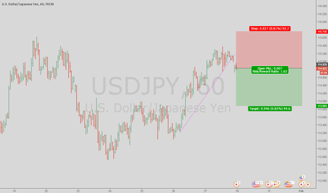 USDJPY: Break up trendline on USD/JPY