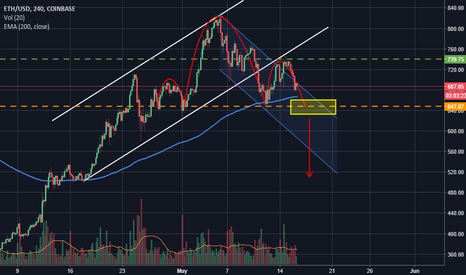 ETHUSD: Ethereum - 650 USD is the critical area