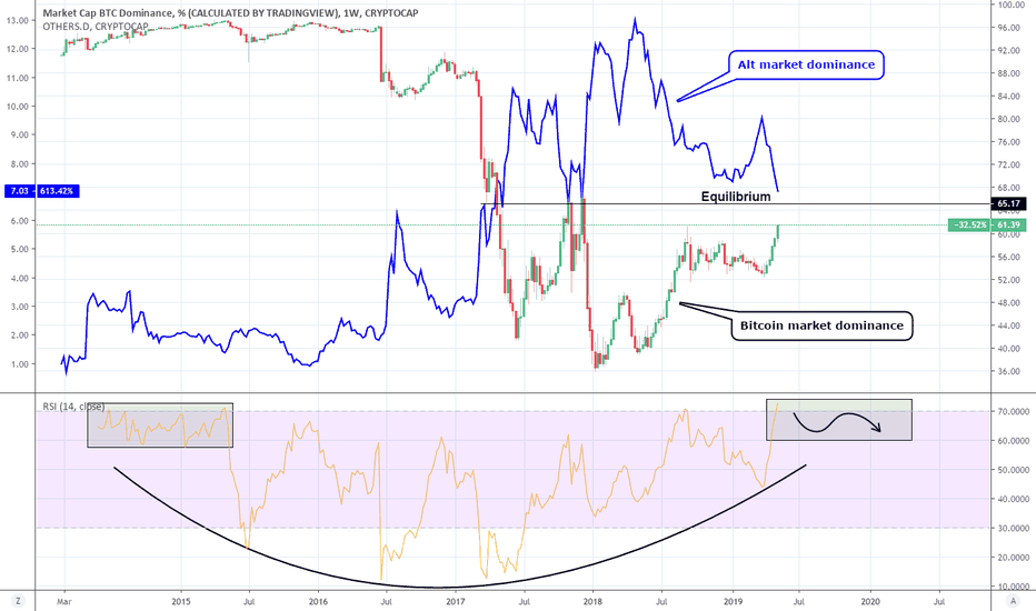 BTC D Index Charts and Quotes — TradingView