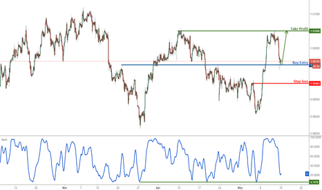 USDCHF: USDCHF profit target reached perfectly, prepare to buy