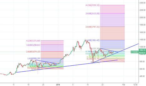 ETHUSD: ETH - repeat breakout, or correction imminent