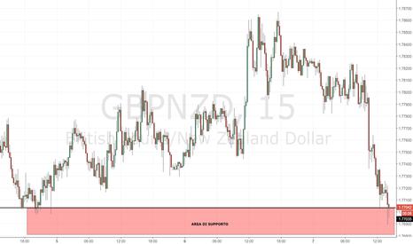 GBPNZD: GBP/NZD: attenzione al supporto