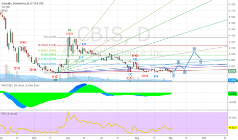 CBIS: CBIS sitting low at 0.07