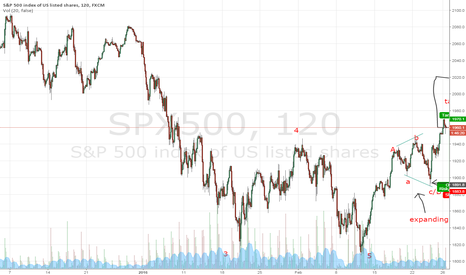 SPX500: S&P500 to Hit Over 1950
