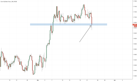 EURCHF: My favorite trading rule that will also save you! Candle close!