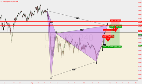 USDJPY: TWO CHOICES FOR USDJPY