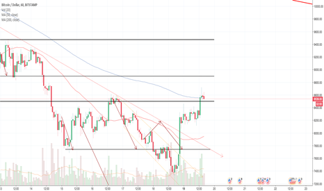 BTCUSD: BTC:USD 1 hour chart DAILY UPDATE (day 26)