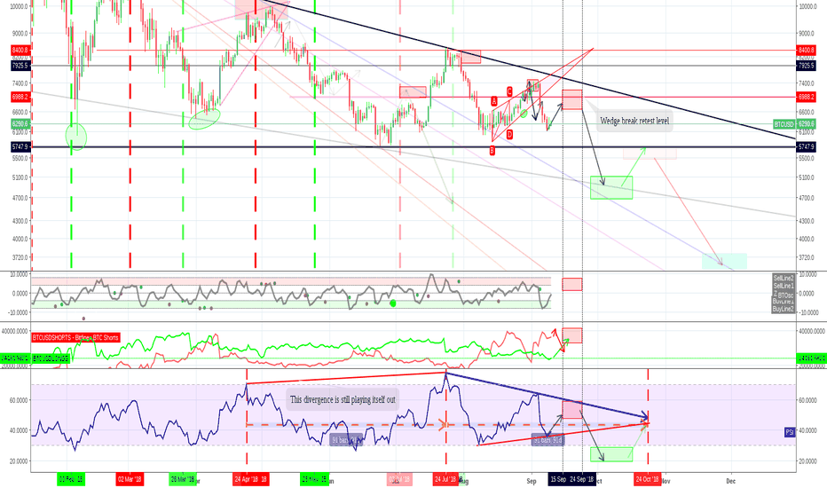 BTCUSD: The descending triangle no one want's to take seriously ....