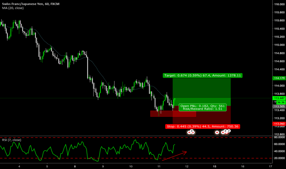 CHFJPY: double bottom