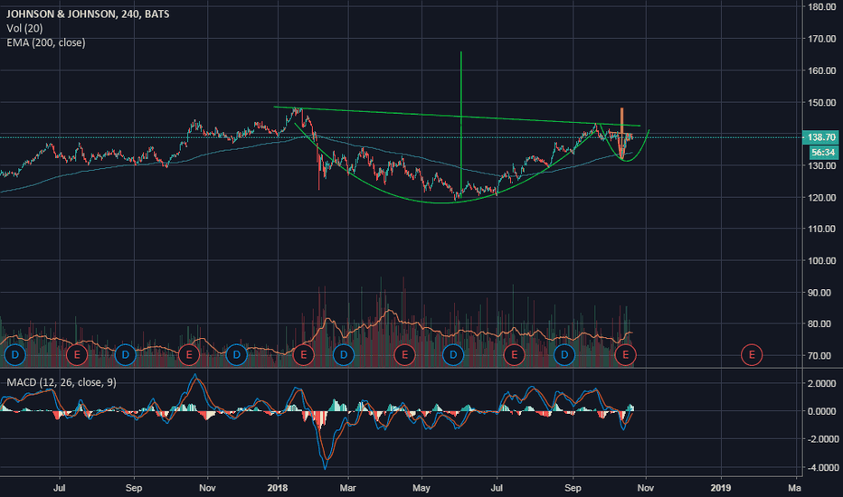 JNJ: Cup and Inverse H&S Handle on JNJ