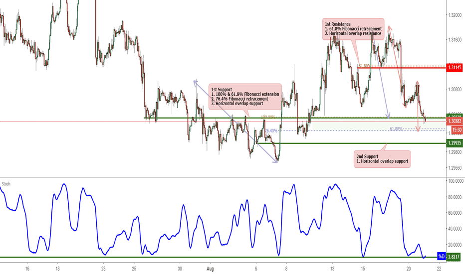 USDCAD: USDCAD Testing Support, Potential Bounce!