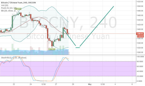 BTCCNY: Bitcoin Double bottom forming, incoming test of 1322