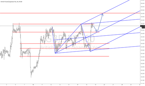 GBPJPY: Possible Long Setup - GBP/JPY
