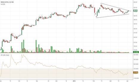 INDIAGLYCO: INDIAGLYCO looks poised for good breakout