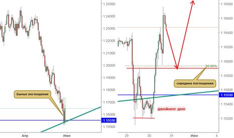EURUSD: Линии и свечи толкают евро вверх?