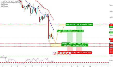 USDCAD: POTENTIAL DOUBLE BOTTOM AT MAJOR SUPPORT LEVEL ON 4H