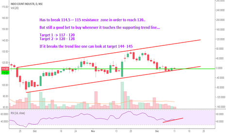 ICIL: ICIL Daily Chart...