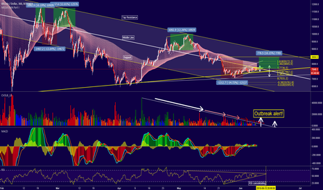 BTCUSD: Bitcoin - Volume Outbreak is near, indicators consolidating!