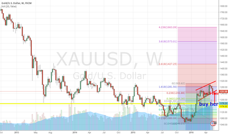 XAUUSD: SHOWT GOLD till 1200-1175 then buy from there