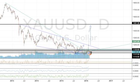 XAUUSD: target 1500 , broke 2013 trend