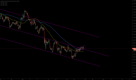 GBPAUD: in a channel
