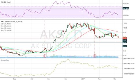 AKS: Gap Gap Gap