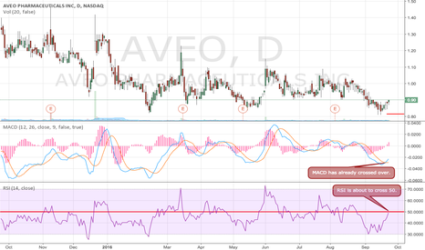 AVEO: Long Position on AVEO