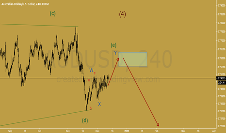 AUDUSD: we can wait for the start of wave 5