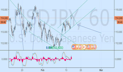 USDJPY: bullish tunnel for FEB, tonight, uj will retrace to 113.82