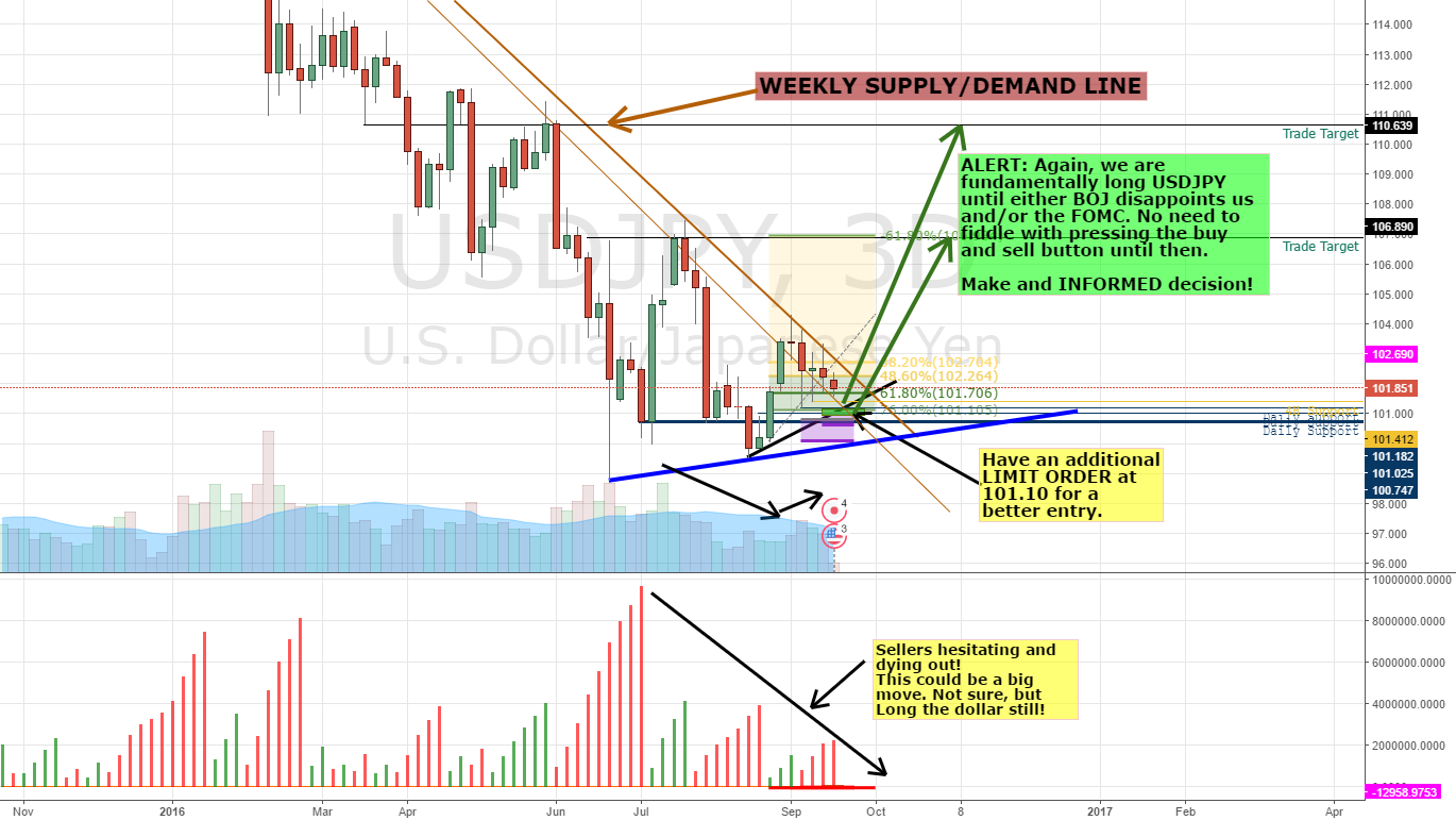 Volume Analysis on USDJPY: Alert UPDATE Ahead of the BOJ & FOMC