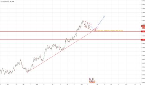 EURUSD: Short term sell, long term buy.