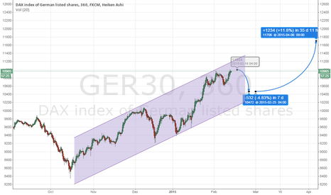 GER30: It's going down soon