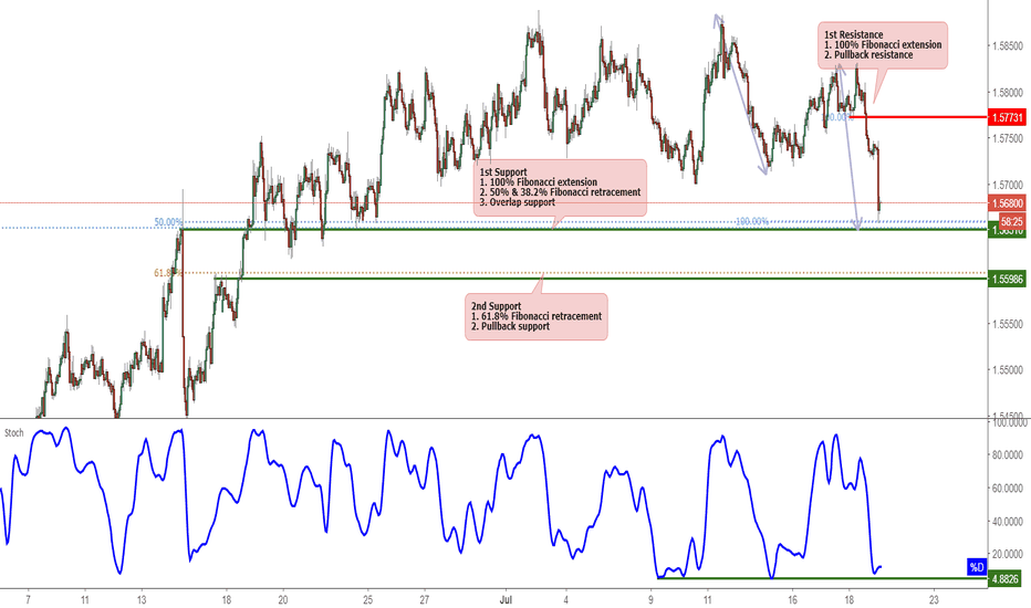 EURAUD: EURAUD Approaching Support, Potential Bounce!