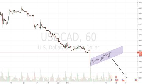 USDCAD: Bearish Break Soon - USDCAD