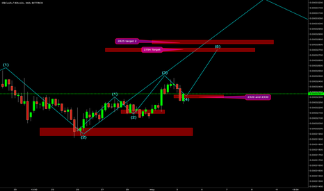 OKBTC: OK/BTC Buy zone