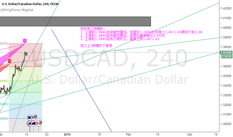 USDCAD: Wait the opportunity to short
